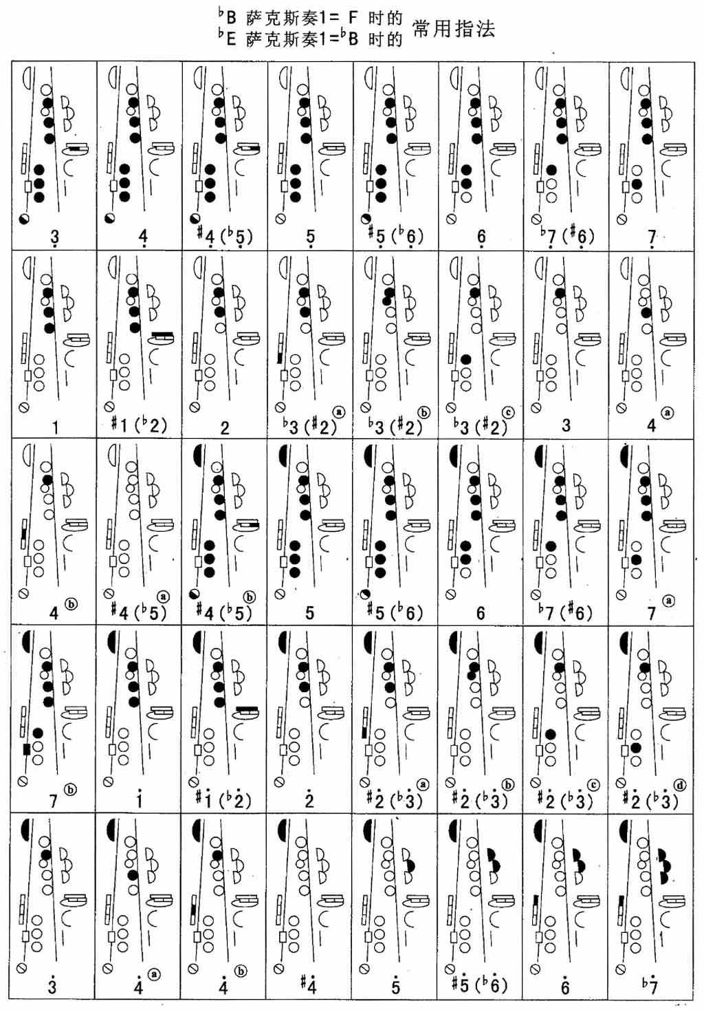 降b - 萨克斯指法表